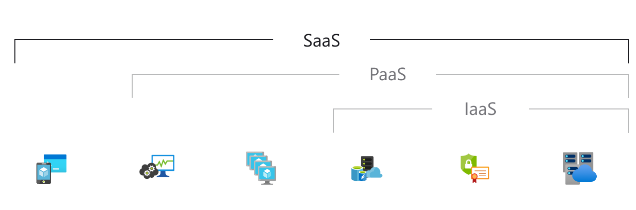 what-is-saas